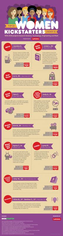 Lenovo_Kickstarter_Infographic_Full small